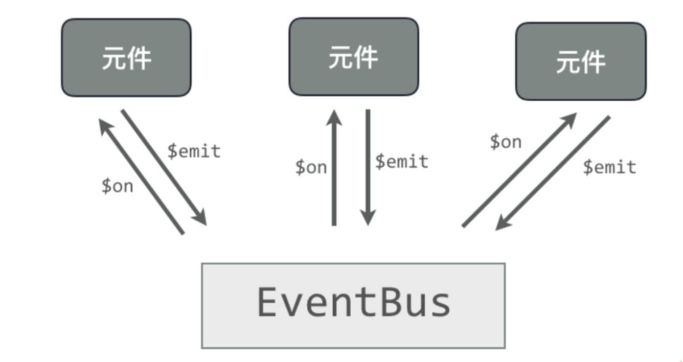 VueJS 元件(Component) 之間資料溝通傳遞的方式| Kuro's Blog