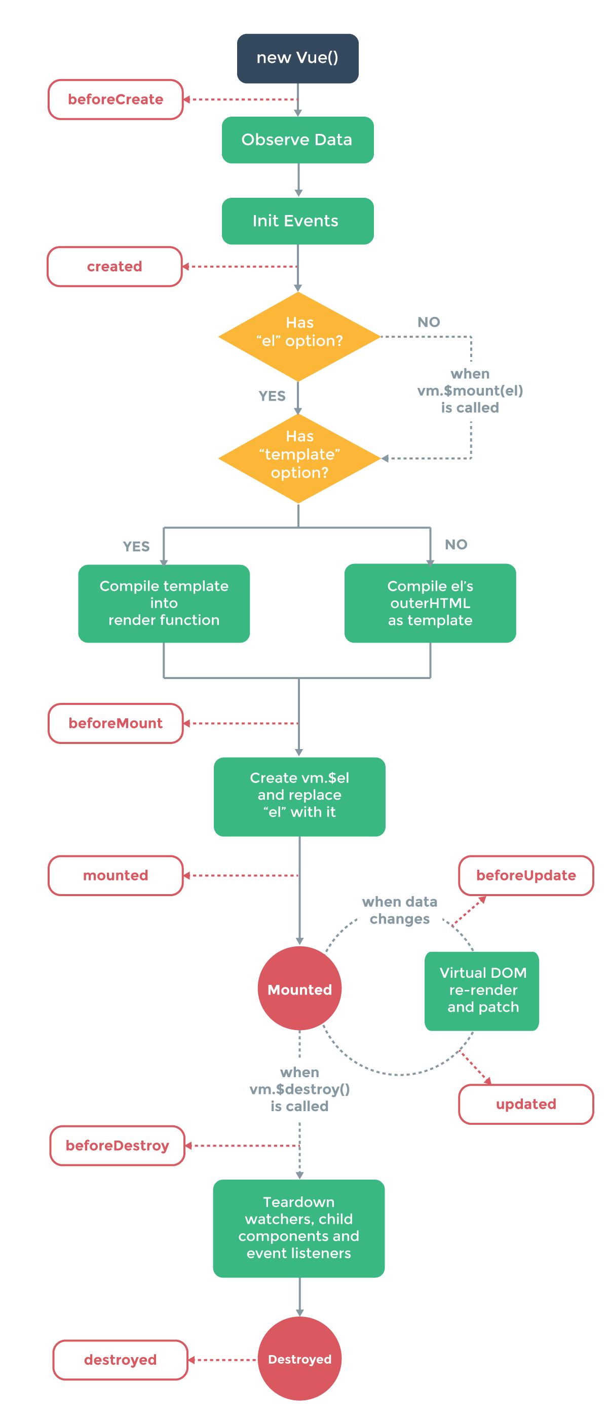 Vue 2.0 Lifecycle Diagram